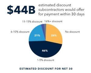 Owner Builder Discounts